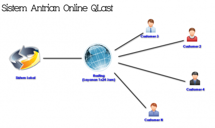 Sistem Online